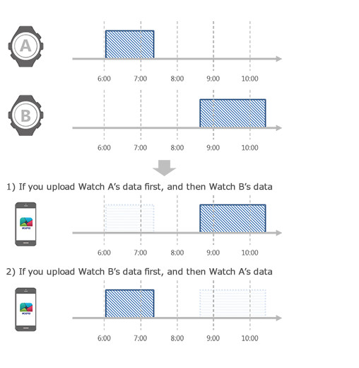 If you are using multiple watches without heart rate monitoring