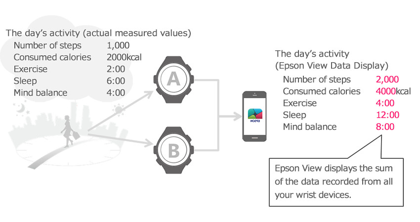 If you have recorded your daily activity using two watches (with heart rate monitoring) at the same time, and upload the data to Epson View